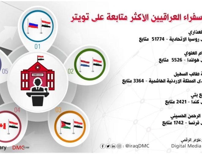 مركز الإعلام الرقمي يكشف عن حسابات السفراء العراقيين الاكثر متابعة في تويتر